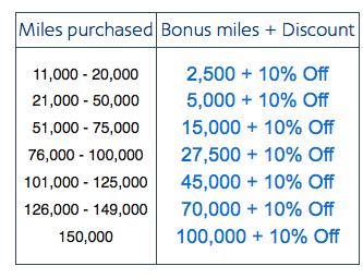 アメリカン航空 150000マイルボーナス 2018年7月